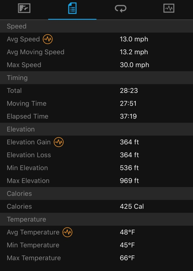 Garmin Data Breakdown