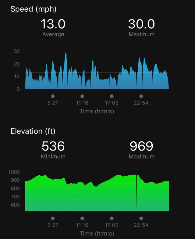 Garmin Data for Speed and Elevation