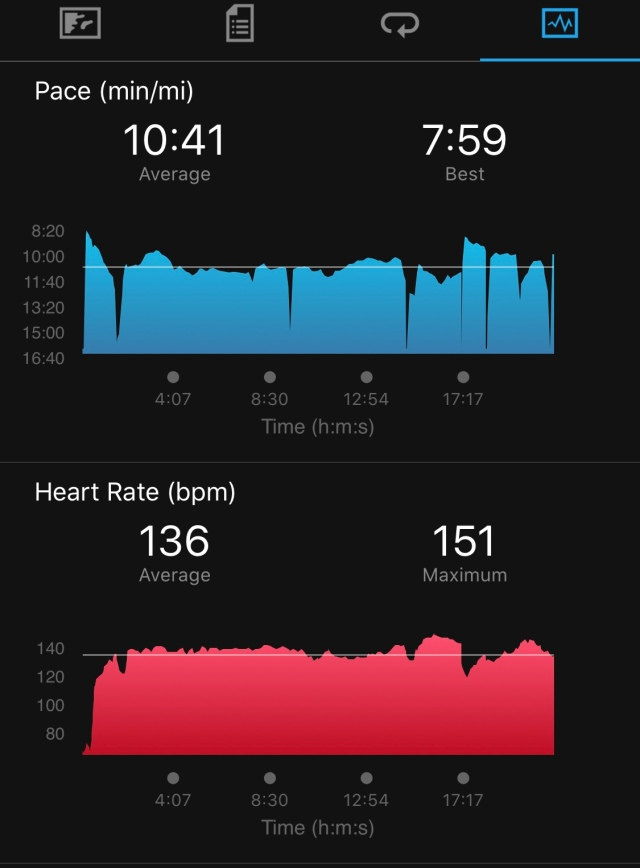 Pace and Heart Rate