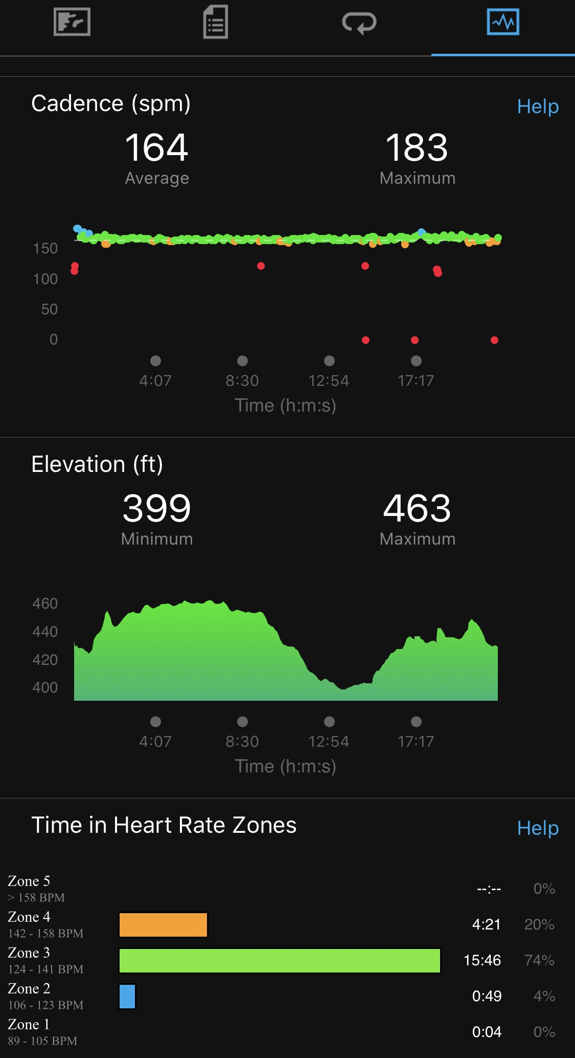 Cadence, Elevation and Heart Rate Zones